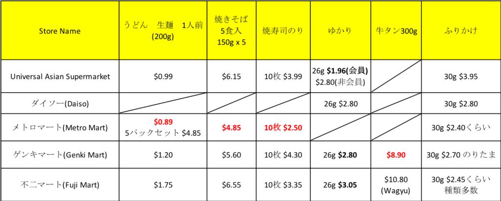 オーストラリア ブリスベン日本食スーパーでのその他食材比較