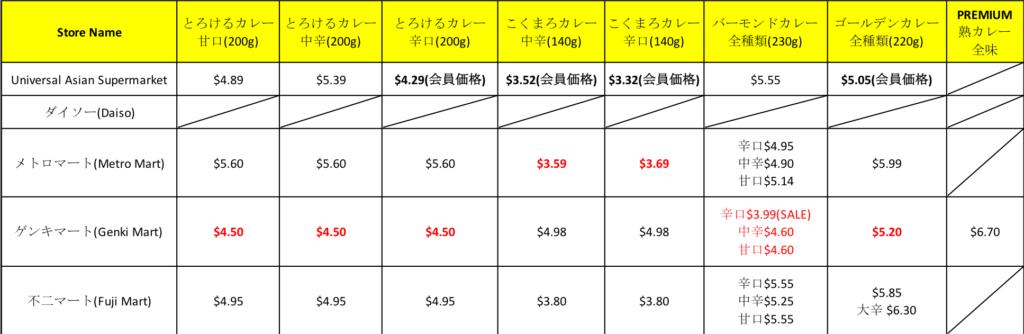 オーストラリア ブリスベン日本食スーパーでのカレー比較