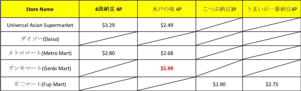 オーストラリア ブリスベン日本食スーパーでの納豆比較