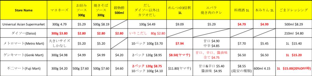 オーストラリア ブリスベン日本食スーパーでの調味料比較