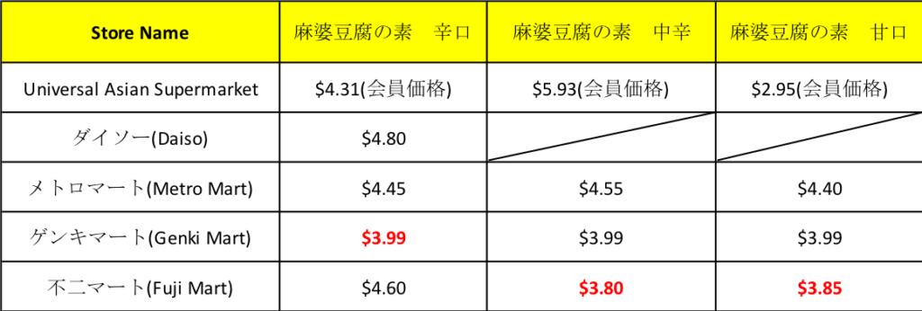 オーストラリア ブリスベン日本食スーパーでの麻婆豆腐比較